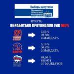 Избирком ЧР подвел итоги голосования на выборах депутатов Парламента ЧР V созыва